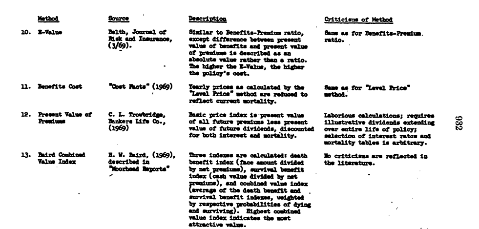 1973-GOV-The-Life-Insurance-Industry-2-of-4-Table-Cost-Comparison-Methods-3-of-5-p932