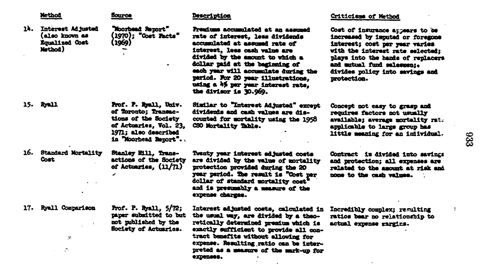 1973-GOV-The-Life-Insurance-Industry-2-of-4-Table-Cost-Comparison-Methods-4-of-5-p933