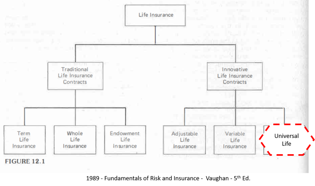 1989-Fundamentals-of-Risk-and-Ins-Vaughan-5th-Tree-Diagram - UL = INNOVATIVE